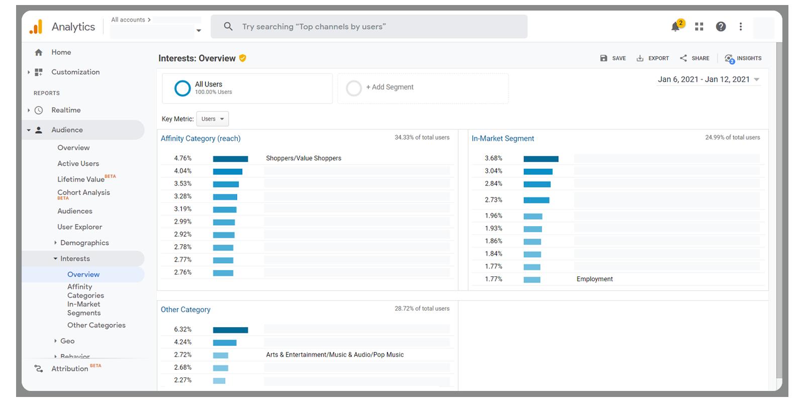 Data-Driven Marketing - ตัวอย่างข้อมูลความสนใจของลูกค้า