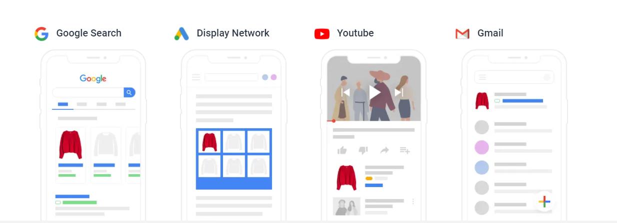 การแสดงผลโฆษณา Google Shopping Ads