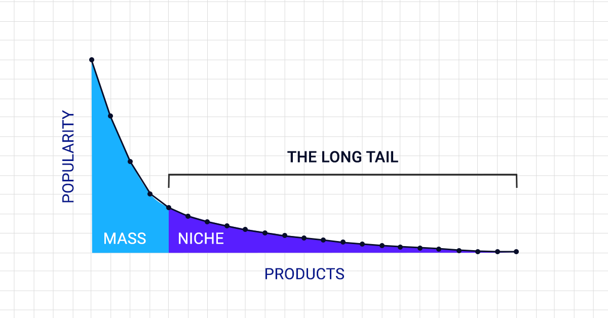 Longtail Marketing graph